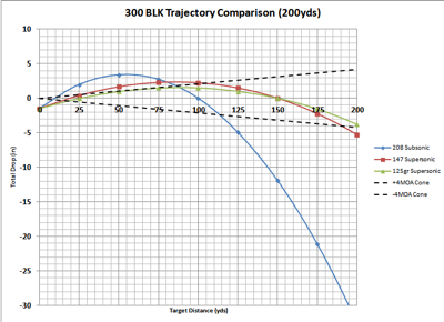 Update My New Approach To 300 Blk Zero Kr 15 Info And
